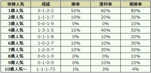 青葉賞 2018 オッズデータ