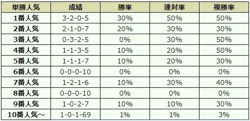 阪神牝馬ステークス 2018 オッズデータ