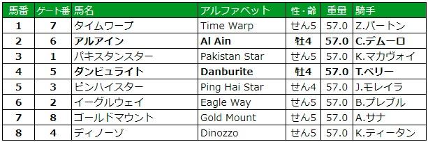 クイーンエリザベス2世カップ 2018 枠順