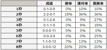 マイラーズカップ 2018 枠順別データ