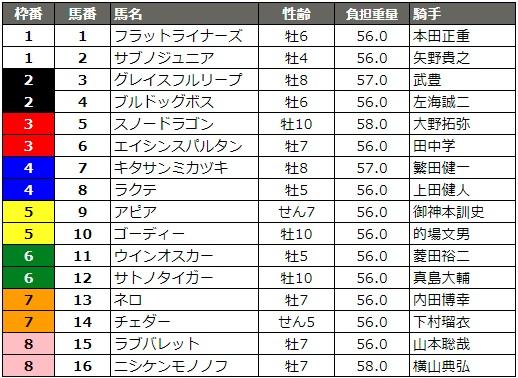 東京スプリント 2018 枠順