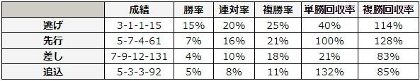 NHKマイルカップ 2018 脚質別データ