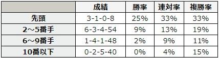 NHKマイルカップ 2018 GⅠを除いた直近のレースでの4コーナーの位置別データ