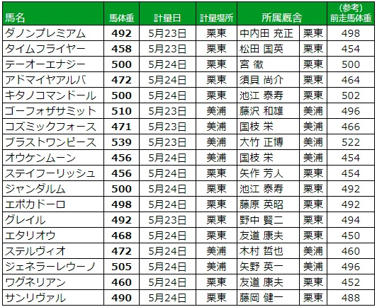 日本ダービー 2018 調教後の馬体重