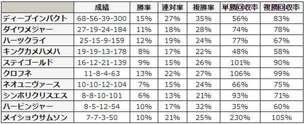 NHKマイルカップ 2018 種牡馬別データ