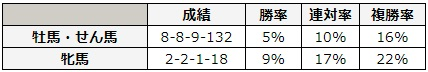 NHKマイルカップ 2018 性別別データ