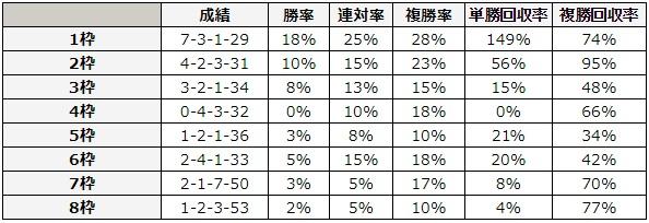 日本ダービー 2018 枠順別データ