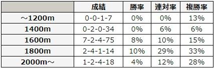 NHKマイルカップ 2018 前走の距離別データ
