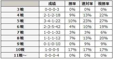 日本ダービー 2018 キャリア数別データ