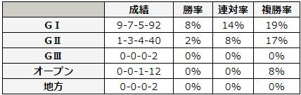 日本ダービー 2018 前走のレース別データ