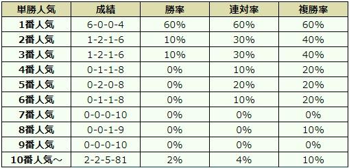 NHKマイルカップ 2018 オッズデータ