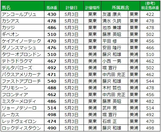NHKマイルカップ 2018 調教後の馬体重