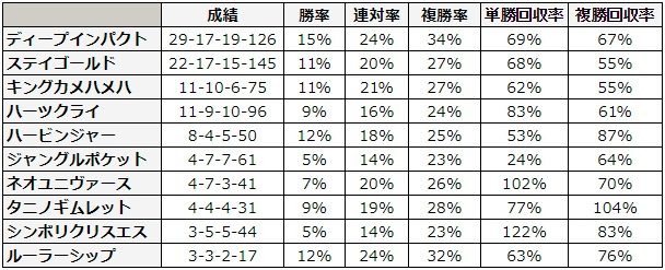 日本ダービー 2018 種牡馬別データ