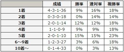 NHKマイルカップ 2018 前走の着順別データ