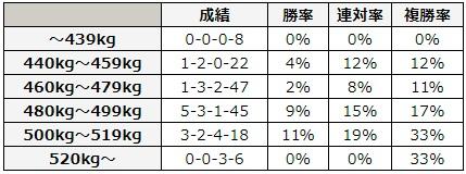 日本ダービー 2018 馬体重別データ