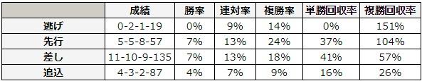 日本ダービー 2018 脚質別データ