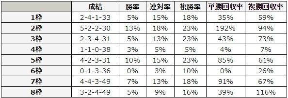 オークス 2018 枠順別データ