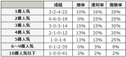 日本ダービー 2018 前走の人気別データ