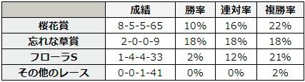 オークス 2018 前走のレース別データ