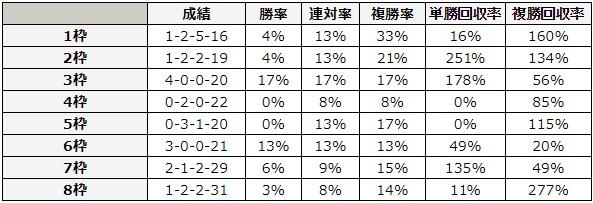 ヴィクトリアマイル 2018 枠順別データ