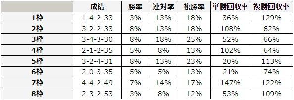 NHKマイルカップ 2018 枠順別データ
