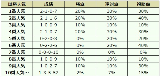 葵ステークス 2018 オッズデータ