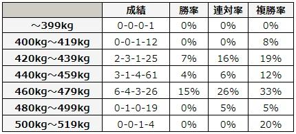 オークス 2018 馬体重別データ