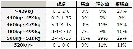 NHKマイルカップ 2018 馬体重別データ