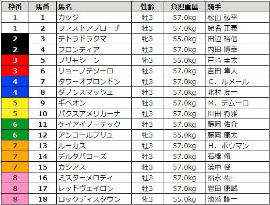 NHKマイルカップ 2018 枠順