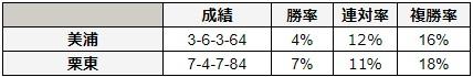 NHKマイルカップ 2018 所属別データ