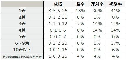 日本ダービー 2018 芝2000メートル以上の重賞での最高着順別データ