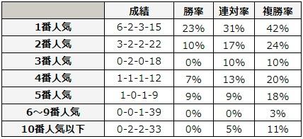 オークス 2018 前走の人気別データ
