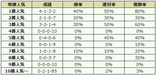 日本ダービー 2018 オッズデータ