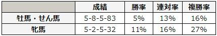 函館スプリントステークス 2018 性別別データ
