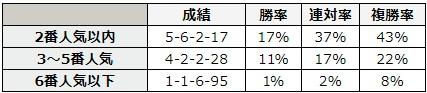 """エプソムカップ 2018 前走が""""国内のレース""""だった馬の、そのレースでの単勝人気別データ"""