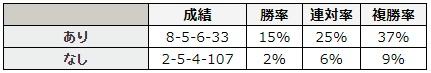"""エプソムカップ 2018 """"同年のJRAのオープンクラスのレース""""における連対経験の有無別データ"""