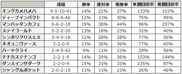 宝塚記念 2018 種牡馬別データ