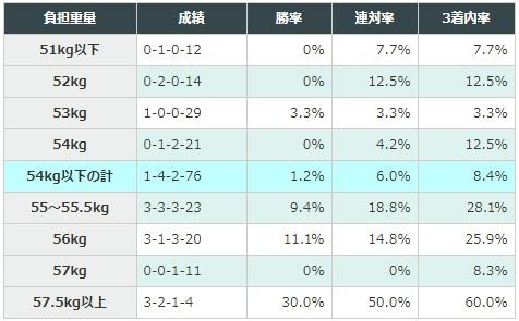CBC賞 2018 ハンデ別データ