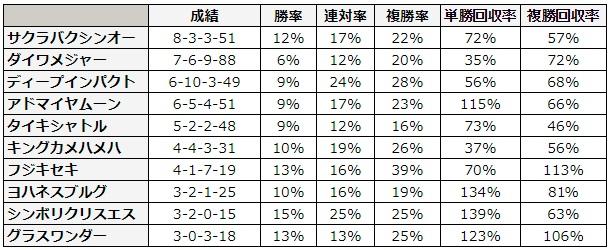 CBC賞 2018 種牡馬別データ