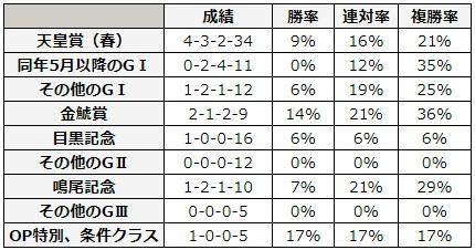 宝塚記念 2018 前走のレース別データ