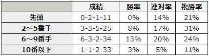 函館スプリントステークス 2018 前走の4コーナーの通過順別データ