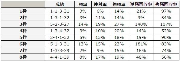 CBC賞 2018 枠順別データ