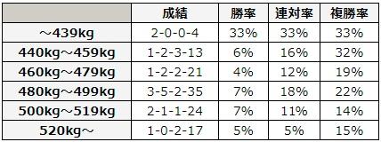 宝塚記念 2018 馬体重別データ