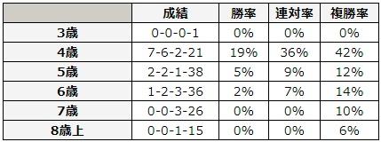 エプソムカップ 2018 年齢別データ