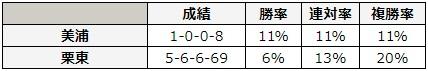 CBC賞 2018 所属別データ