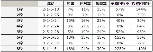 宝塚記念 2018 枠順別データ