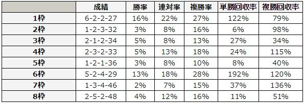 エプソムカップ 2018 枠順別データ