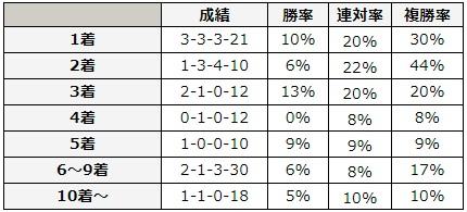 宝塚記念 2018 前走の着順別データ
