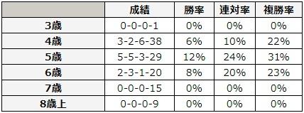 宝塚記念 2018 年齢別データ