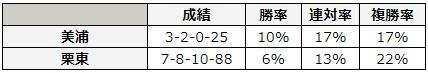 宝塚記念 2018 所属別データ